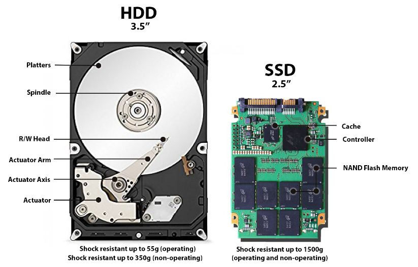 perbedaan hdd dan ssd komponen